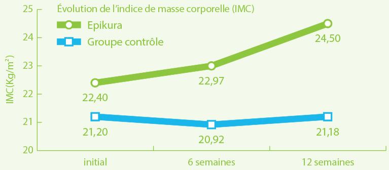 Indice IMC